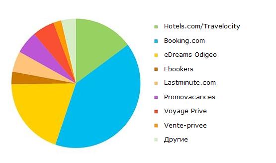 Структура рынка туристических онлайн агентств во Франции, 2015 г.