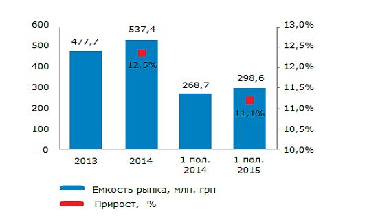 Объем рынка детских центров в Украине 2013-2015 гг, млн. грн.