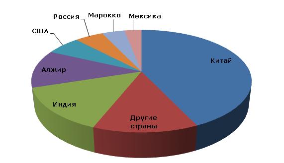 Барит: структура мировых ресурсов, 2012 год
