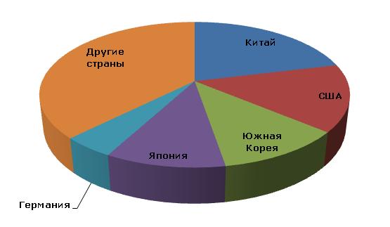 Бензол: мировое производство по странам, 2012 год