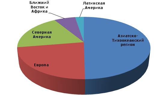 Бензол: мировые производственные мощности по регионам, 2012 год