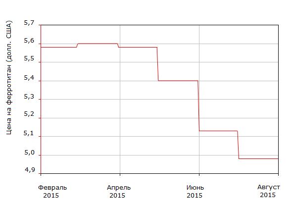 Цена ферротитана на мировом рынке за февраль-август 2015 г