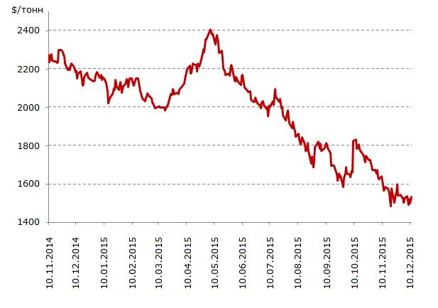 Ценовая динамика цинка 2014 - 2015 гг, долл./тонн