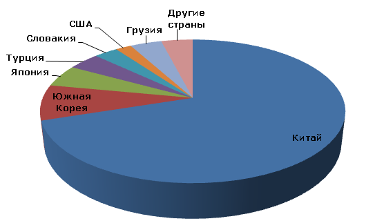 Цеолиты: мировое производство по странам, 2012 год