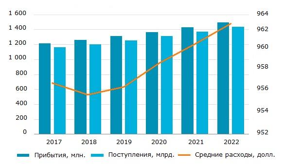 Число международных прибытий, денежные поступления и средние расходы, 2017-2022 гг.