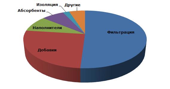 Диатомит: основные области потребления
