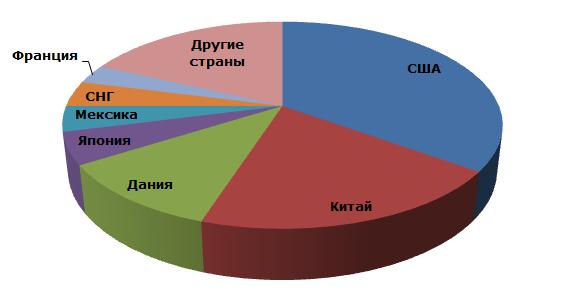 Диатомит: структура мирового производства по странам