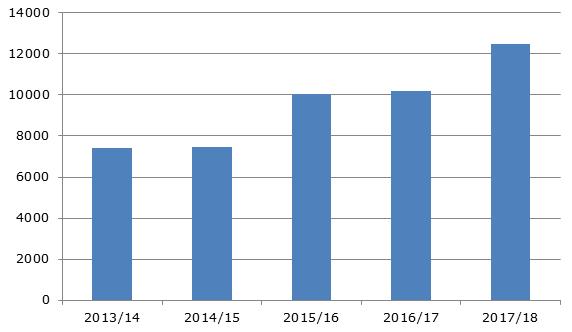 Динамика импорта пшеницы в Индонезии, 2013-2018 гг., тыс. тонн