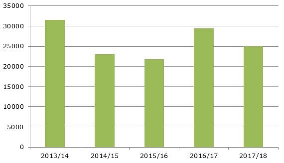 Динамика экспорта пшеницы в США, 2013-2018 гг., тыс. тонн