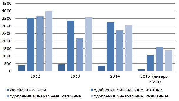 Динамика экспорта российских удобрений, $ млн.