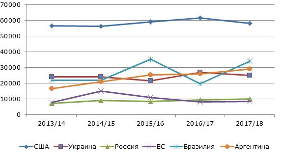 Динамика мирового экспорта кукурузы, 2013-2018 гг., тыс. тонн