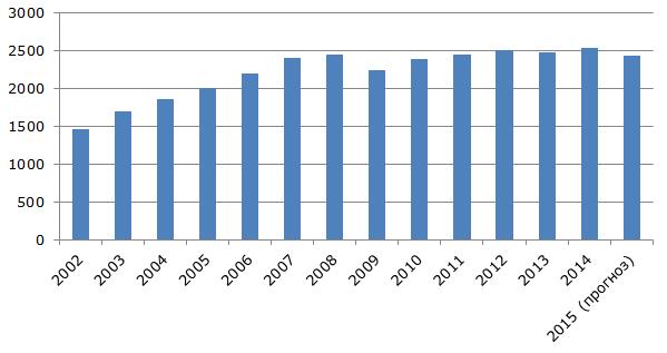 Динамика объема производства колбас в России в 2002-2015 гг., тыс. тонн