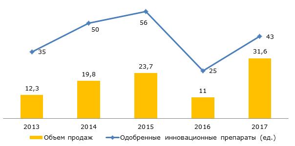 Динамика появления новых препаратов на рынке США, 2013-2017 гг., млрд. долл. США