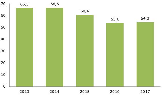 Динамика производства цемента в России, 2013-2017 гг., млн. тонн