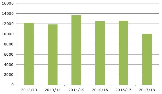 Динамика производства яблок в ЕС, 2012-2018 гг., тыс. тонн