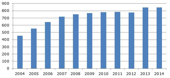 Динамика производства майонеза в 2004-2014 гг., тыс. тонн