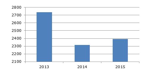 Динамика валового сбора плодов и ягод в Украине, 2013-2015 гг, тыс. тонн