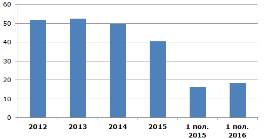Динамика выпуска сушек и баранок в Украине 2012 - 2016, тыс. тонн