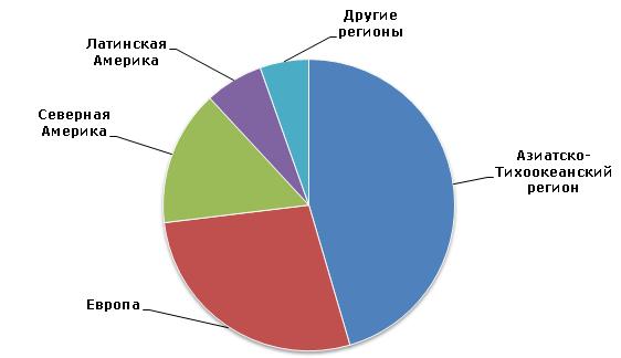 Диоксид титана: структура мирового потребления по регионам, 2013 г. (тонны)