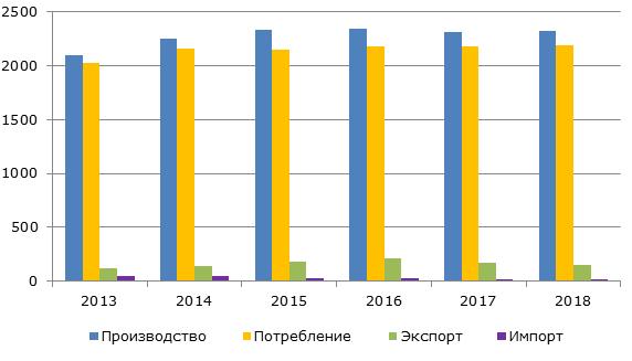 Европейский рынок сливочного масла, 2013-2018 гг., тыс. тонн