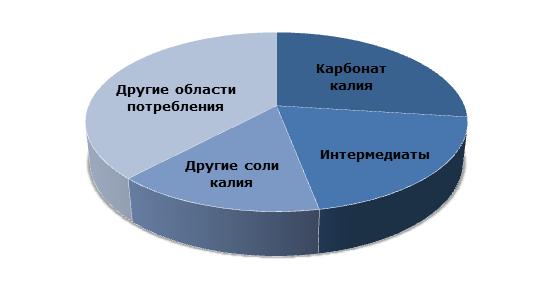 Гидроксид калия: структура потребления по областям применения, 2014г.