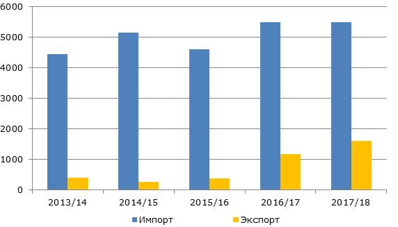 Импорт и экспорт риса в Китае, 2012-2018 гг., тыс. тонн