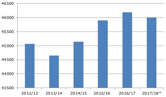 Импорт кофе в страны ЕС, 2013-2018*гг., тыс. мешков по 60 кг.