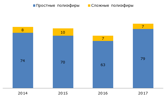 Импорт полиэфиров в Россию, 2014-2017 гг., тыс. тонн
