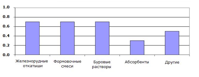 Индекс заменяемости бентонита