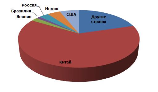 Известь: структура мирового производства по странам, 2013 г. (искл. переработку и вторичные источники)