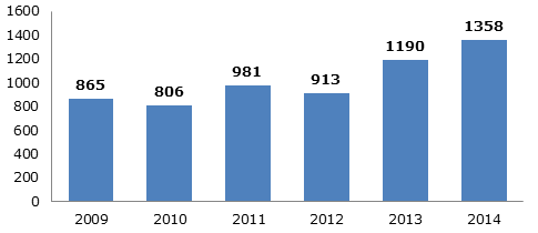 Экспорт дверных блоков из Германии в стоимостном выражении, 2009-2014 гг. (млн. долл.)