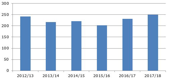 Экспорт грейпфрутов из Южной Африки, 2012-2018 гг., тыс. тонн