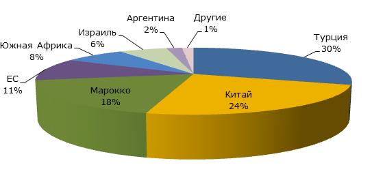 Экспорт на мировом рынке мандаринов, 2017-2018 гг., тыс. тонн