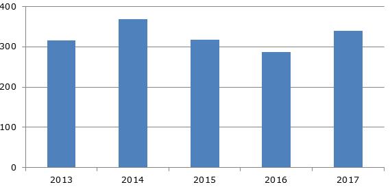 Экспорт сыра из США, 2013-2017 гг., тыс. тонн