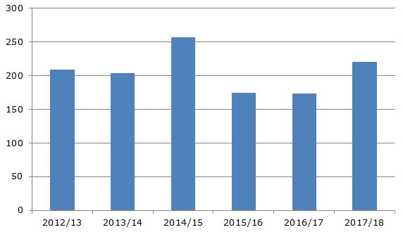 Экспорт винограда в Турции, 2012-2018 гг., тыс. тонн