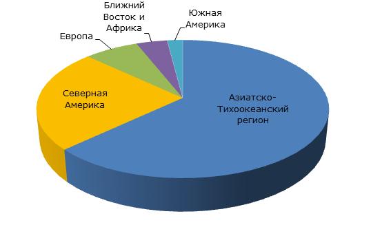 Этиленвинилацетат: структура производственных мощностей по регионам, 2014 году