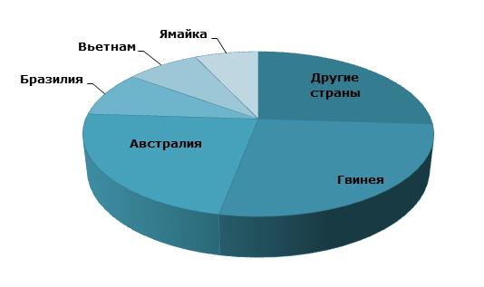 Мировая структура запасов бокситовых руд (2014г.)