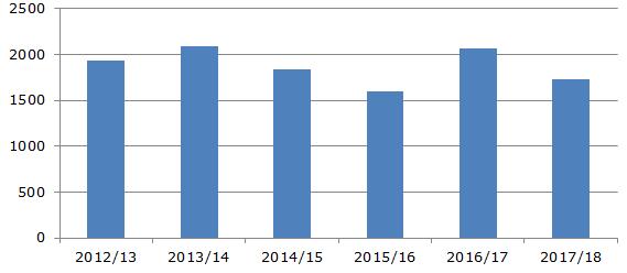 Мировое производство апельсинового сока, 2012-2018 гг., тыс. тонн