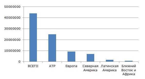 Мировое производство формальдегида по регионам в 2014 году (в тоннах)