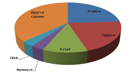 Мировое производство полевого шпата по странам, 2012 год