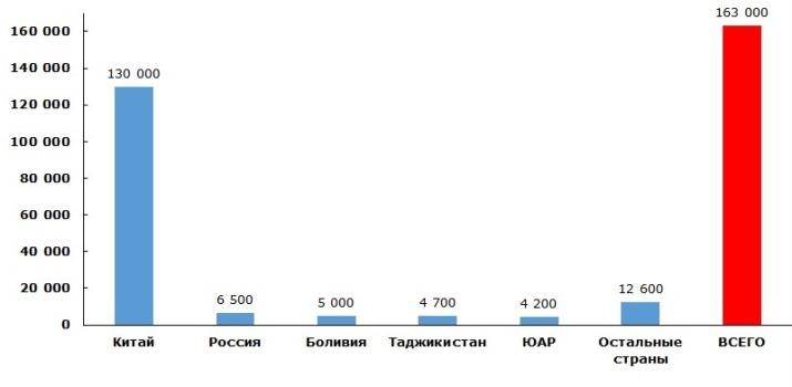 Мировое производство сурьмы по странам-лидерам в 2013 году, в тоннах