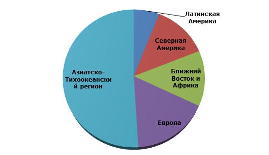 Мощности по производству полипропилена по регионам (2014г.)