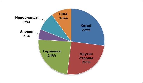 Мощности по производству пропиленоксида по основным странам-производителям в 2014 году, %