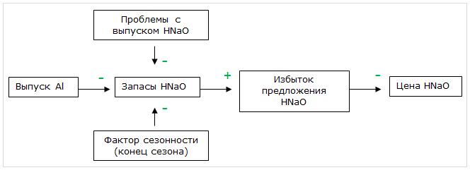 Рис.1. Некоторые причинно-следственные связи с положительной и отрицательной корреляцией на рынке каустической соды (HNaO)
