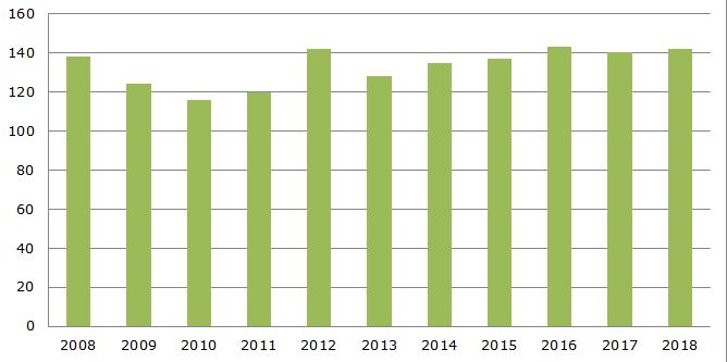 Чистая выработка гидроэлектроэнергии в Норвегии, 2008-2018 гг., млрд. кВт⋅ч