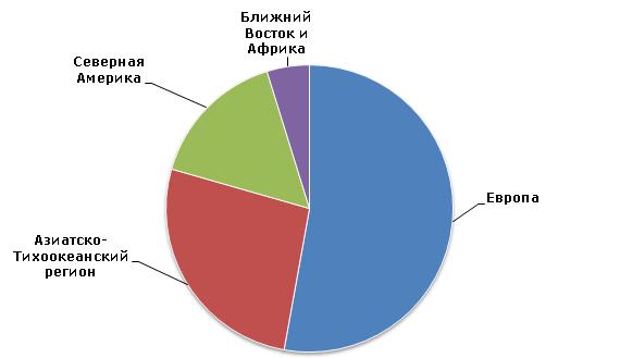 Нитрат аммония: структура мировых производственных мощностей (по регионам)