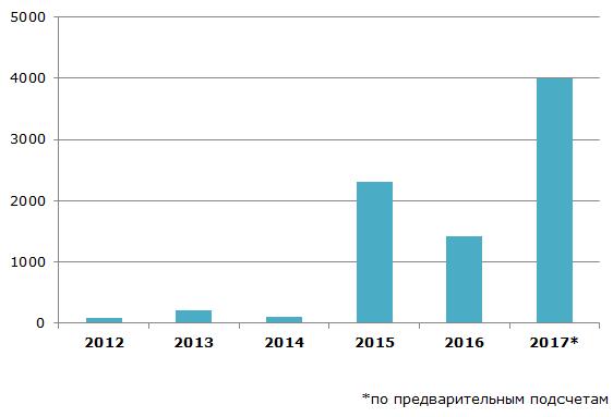 Объём инвестиций в частную космическую индустрию, 2012-2017гг., млн. долларов