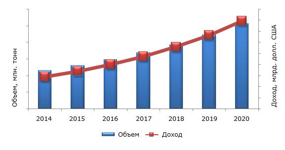 Объем мирового рынка полистирола и пенополистирола, 2014-2020 гг