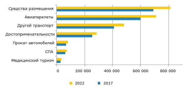Объём продаж в сфере туризма, 2017-2022 гг., млн. долл.