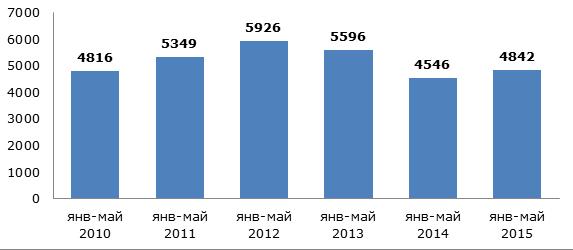 Объем выпуска пищевой стеклотары в России в январе-мае 2010-2015 гг., млн. штук